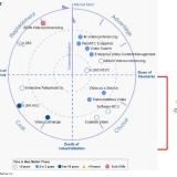 Come essere competitivi nel mercato della videoconferenza?  Gartner svela i I 4 trend del mercato