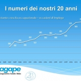 Agape compie 20 anni, traccia il bilancio del cammino fatto e progetta il percorso della crescita futura