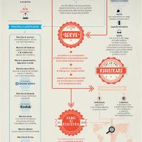 Il valore del Marchio. Infografica di Fiammenghi - Fiammenghi