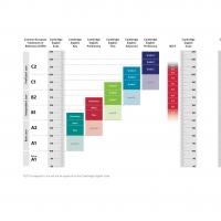 Cambridge English Scale : un metodo di valutazione degli esami innovativo e esauriente