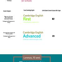 Il concorso Kangourou della lingua inglese alla fase finale per 100 studenti