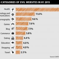 G DATA: Attenti ai virus nelle farmacie online