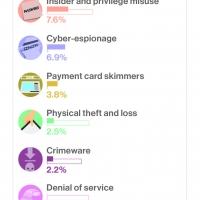 Secondo il Verizon 2016 Data Breach Investigations Report i cyber-criminali sfruttano la natura umana