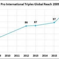 Retail Pro International aumenta del 15% la propria presenza sul mercato, in soli 4 mesi