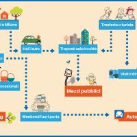 Milano in movimento: car-sharing, autonoleggio o mezzi pubblici?