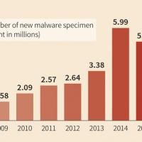 Un nuovo malware ogni 4,2 secondi: G DATA presenta il primo trimestre 2017