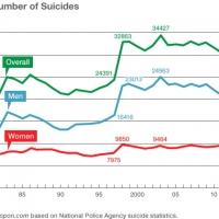 In calo il numero di suicidi in Giappone