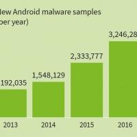 Android nel mirino anche nel terzo trimestre 2017