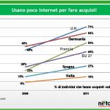 L'e-commerce in Italia: un mercato dalle enormi potenzialità
