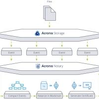 Acronis Storage velocizzato dalla Library di Intel