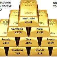 La Germania si Corrazza con l'Oro contro il Rischio Euro