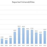 Picco storico delle vulnerabilità nel 2017: registrato un aumento del 120% rispetto all'anno precedente