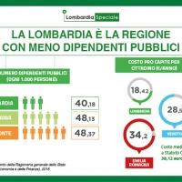 Lombardia Speciale: su 1000 cittadini solo lo 0,32% è dipentente regionale