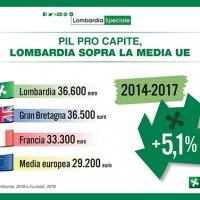 Pil Lombardia Speciale, Pil pro capite in Lombardia più alto di Gran Bretagna e Francia