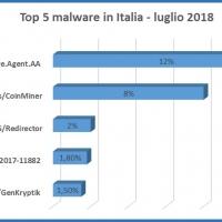 Adware, la principale minaccia per la navigazione degli Italiani a luglio 2018