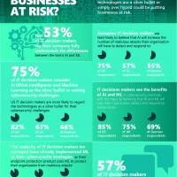 Il 75% dei responsabili IT aziendali ritiene che l'intelligenza artificiale sia la soluzione ideale per le sfide della sicurezza informatica