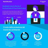 L'82% delle aziende sta cambiando le strategie di protezione del brand per contrastare le minacce informatiche