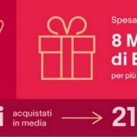 eBay Italiani Natale 2018: Instagram per eccellenza il Social Network dei giovani