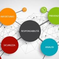 Migliorare la prevenzione degli infortuni con le mappe mentali