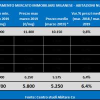 Osservatorio Abitare Co. sul mercato residenziale milanese  delle nuove costruzioni