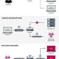 ASUS WebStorage sfruttato per distribuire il malware Plead e sferrare attacchi man in the middle