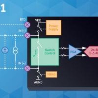 Analog Devices presenta un front-end analogico configurabile da software, con ADC integrato, per sistemi di controllo dei processi industriali