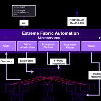 Nuovo software e nuovi switch di Extreme Networks aiuteranno le direzioni IT ad accelerare la trasformazione digitale