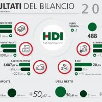 Bilancio 2019 di HDI Assicurazioni: utile e andamento tecnico in continuo miglioramento