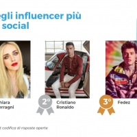 """Possiamo fare a meno degli influencer?""  La data fusion delle ricerche di Blogmeter e Wavemaker illustra l'evoluzione dell'Influencer marketing in Italia, nel ""new normal"""