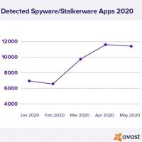 Avast registra l'aumento del 51% nell'utilizzo di spyware e stalkerware durante il lockdown