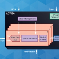 Analog Devices annuncia un ADC Alias-Free