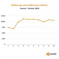 Le principali minacce informatiche del 2020: il bilancio di Avast
