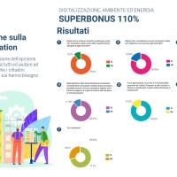 Superbonus110, il 90% lo adotterebbe anche se le misure non sono di semplice applicazione