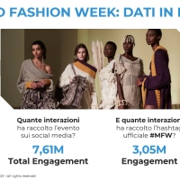 Milano Fashion Week Fall Winter 2021/22: nuove sfide e nuove vittorie per la moda