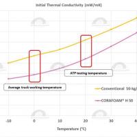 CORAFOAM® H: prestazioni e sostenibilità