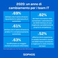 La nuova ricerca di Sophos svela un sensibile incremento delle competenze di sicurezza.