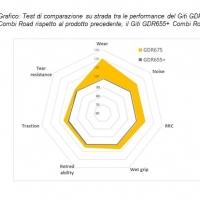 Nuovo Giti GDR675, superiore nella resa chilometrica