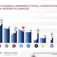 """Nuovo appuntamento con """"Italiani e Social Media"""": la ricerca di BlogMeter giunge alla quinta edizione"""