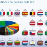 PMI, finanziamenti agevolati BEI: tassi dal 2,5% al 3,5%